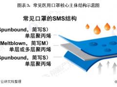 一图看懂口罩产业链全景 中国熔喷布产能分布与主要企业分析