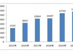 2021无纺布市场行情和规模分析
